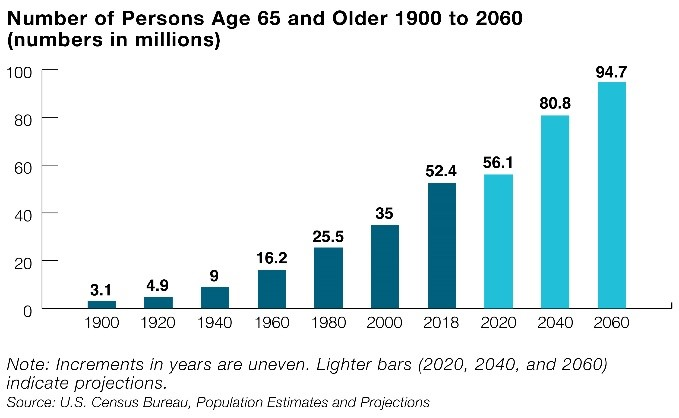 65 years-and older population projections chart