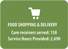 Shopping Services Statistics graph