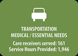 Transportation Services Statistics graph